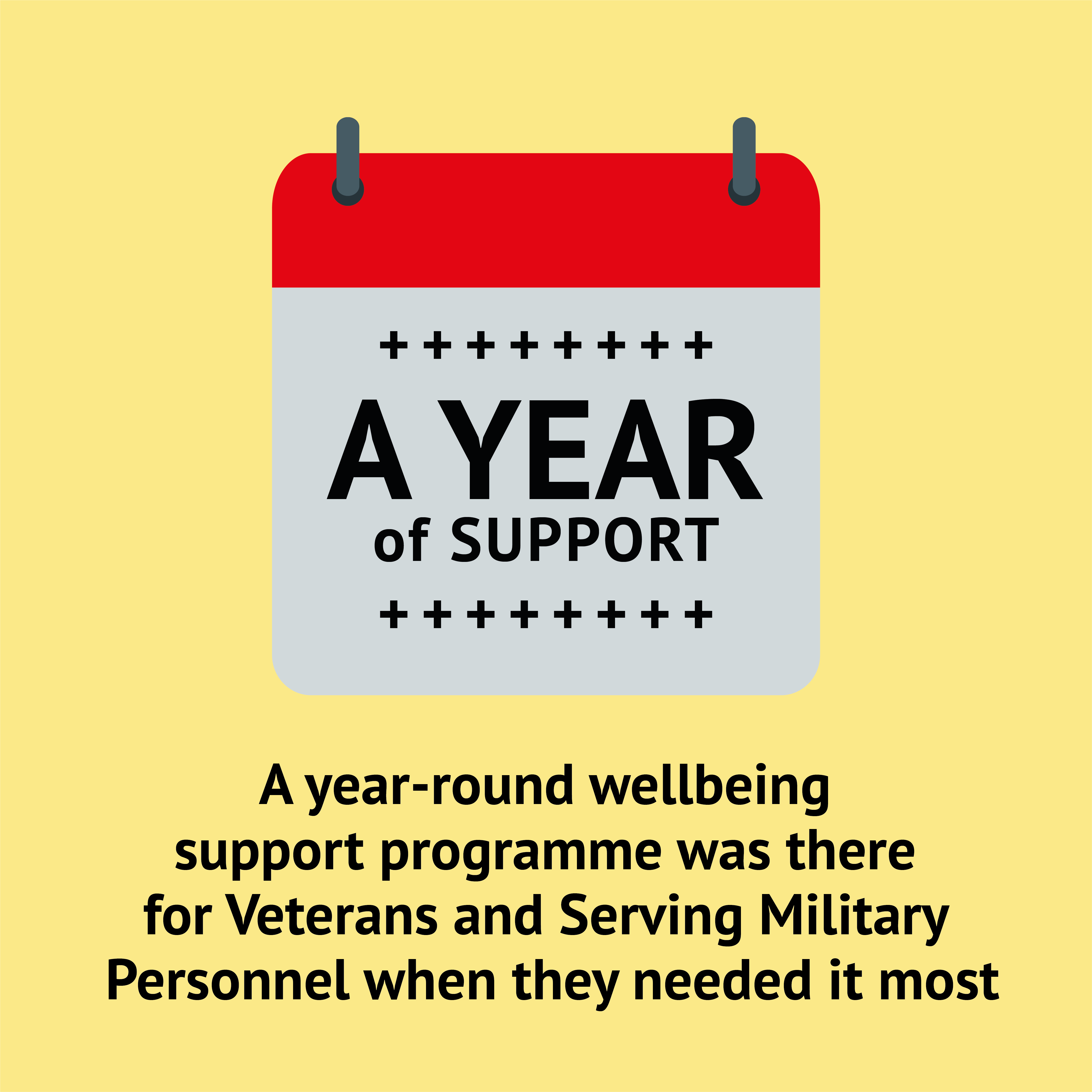 Wellbeing Support